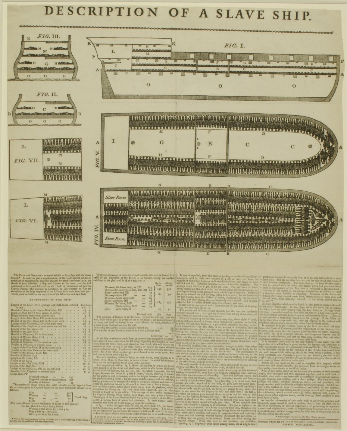 Image result for Brookes slave ship print